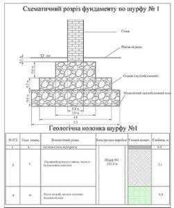 Геология участка Винница