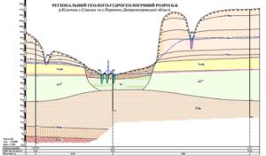 геологические изыскания грунта