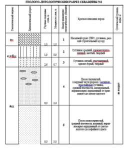геология коттеджа