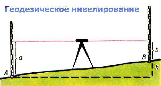 Геодезическое нивелирование