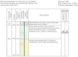 Инженерно-геологические изыскания в Закарпатской области
